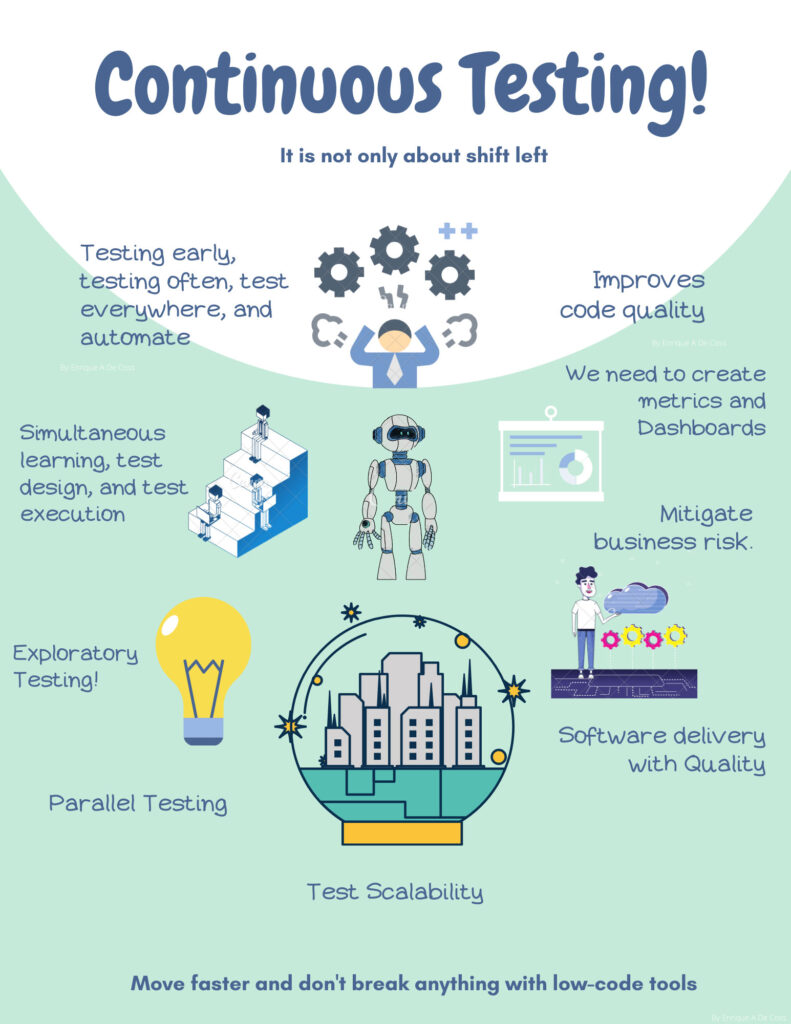 Infographic about continuous testing and the use of test automation tools