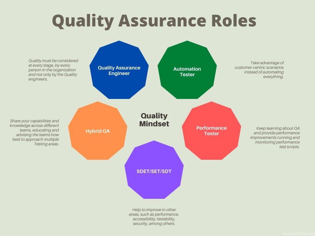 software quality assurance roles, design by Enrique A Decoss