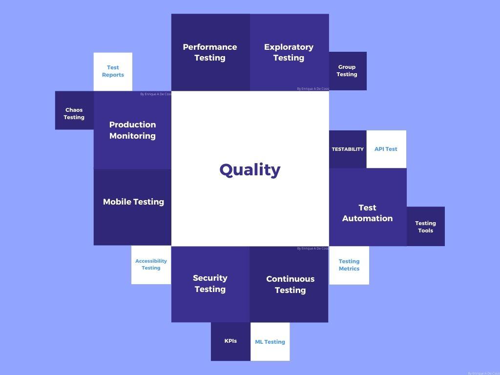 quality diagram in software development designed by Enrique A Decoss