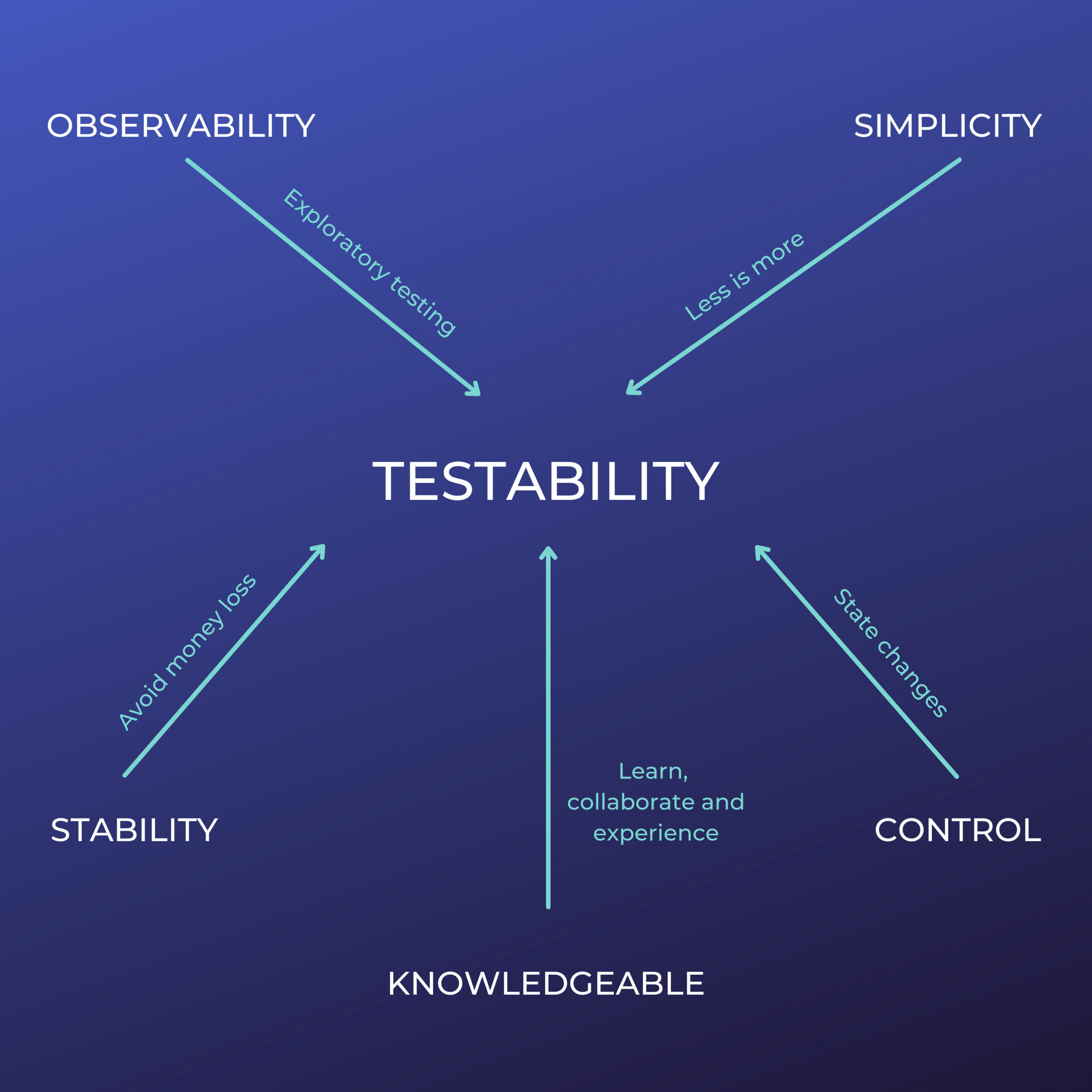 software testability characteristics from a quality mindset. Designed by Enrique A. Decoss