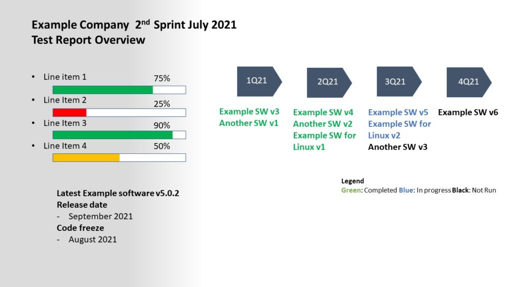 example of a software test report overview during a sprint