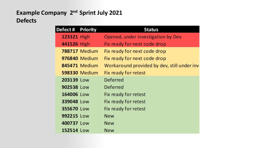 example of a defects summary on a software test report overview